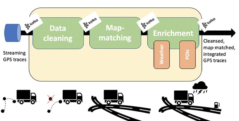 The data cleansing and enrichment pipeline developed in Track&Know for online processing and enrichment of streaming GPS traces.